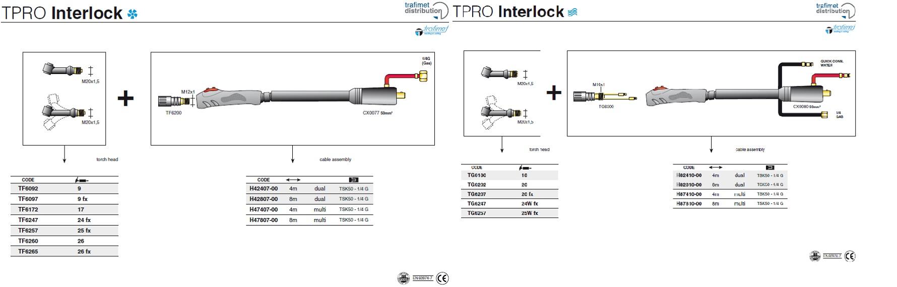 TPRO Interlock II